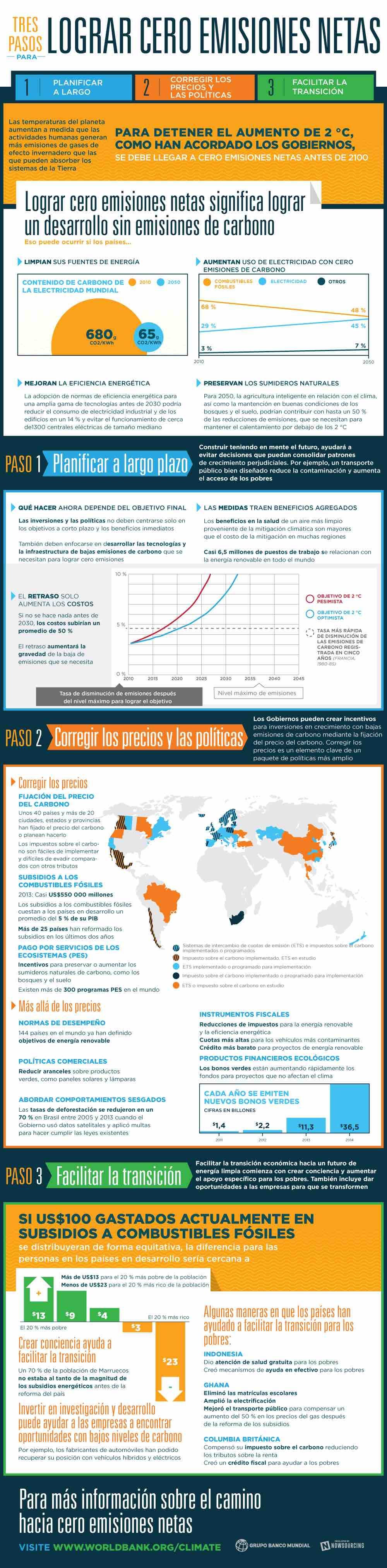 externa infografia banco mundial cero emisiones