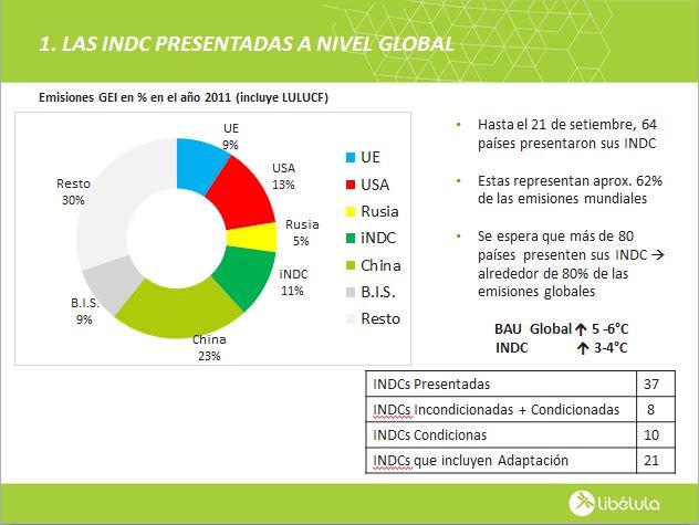 Lamina INDCs mundiales