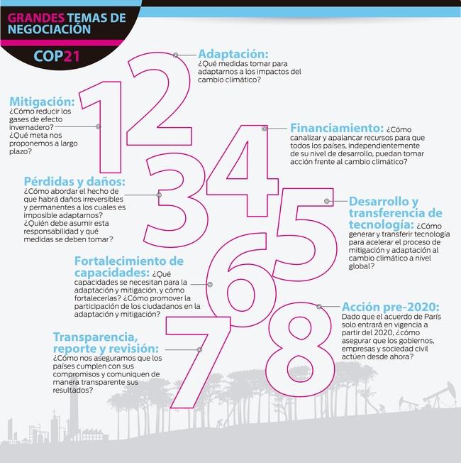 Grandes temas de negociacion COP21-alta 650 pix