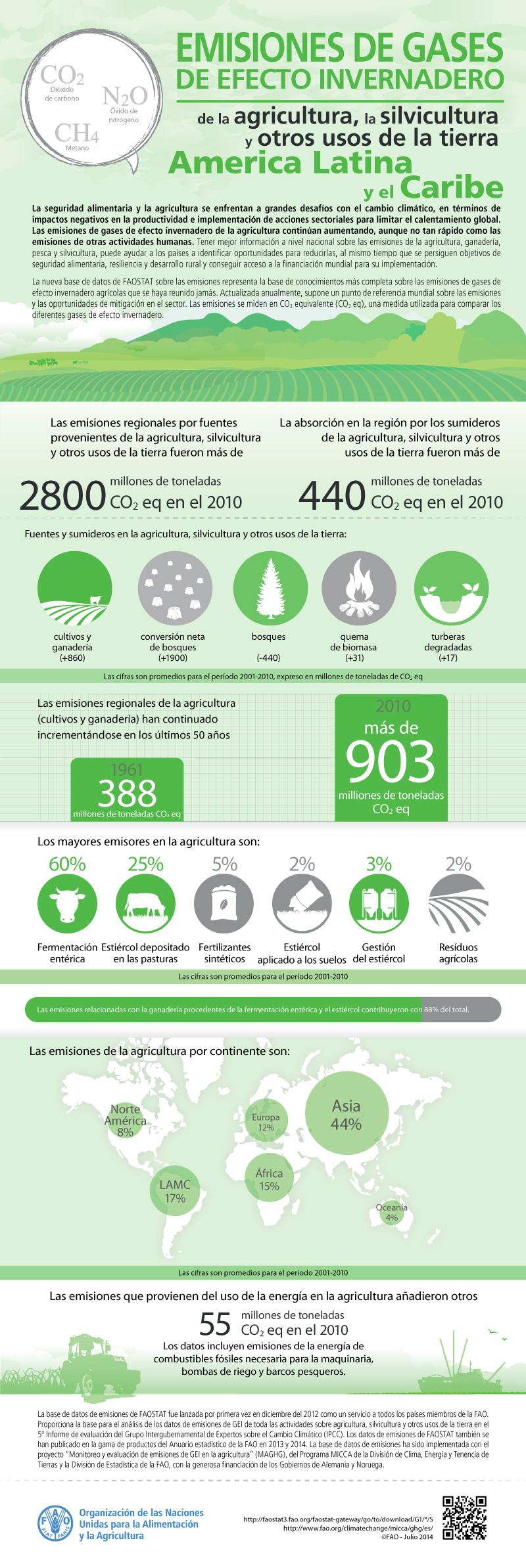 Infografia cambio climatico FAO emisiones de GEI agricultura y usos del suelo