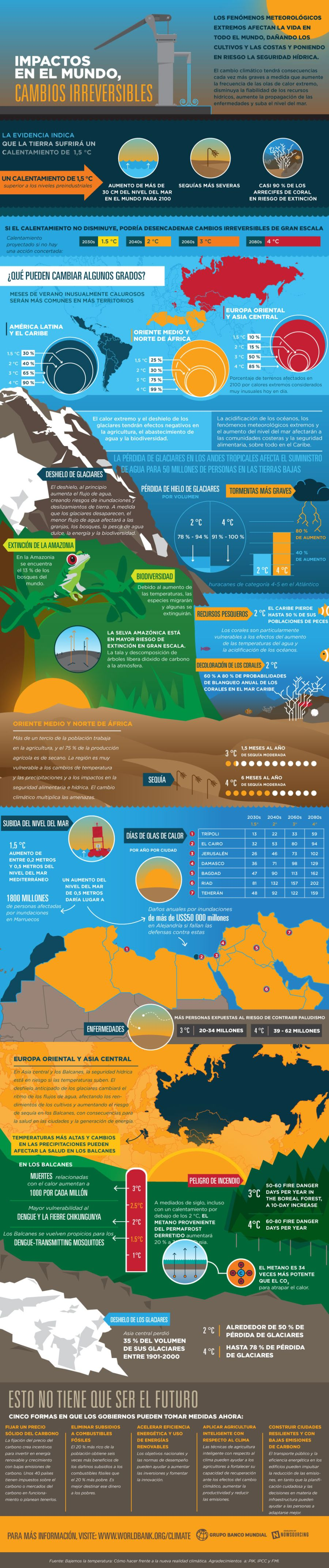Infografia cambio climatico banco mundial bajemos la temperatura