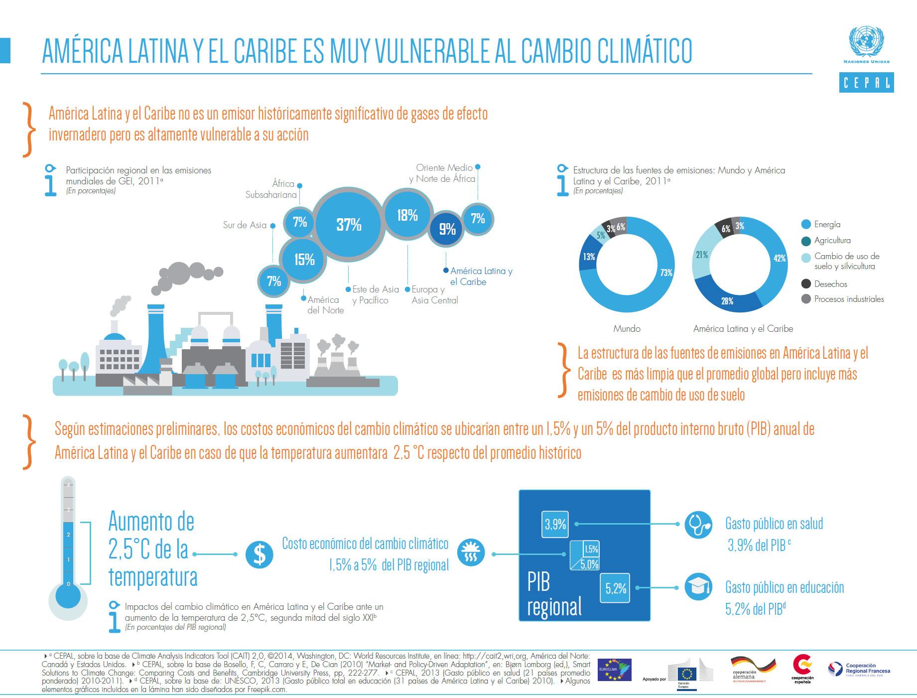 infografia cambio climatico CEPAL America Latina y El Caribe vulnerable