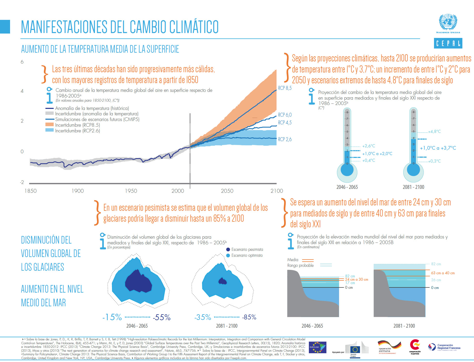 infografia cambio climatico CEPAL manifestaciones del cambio climatico