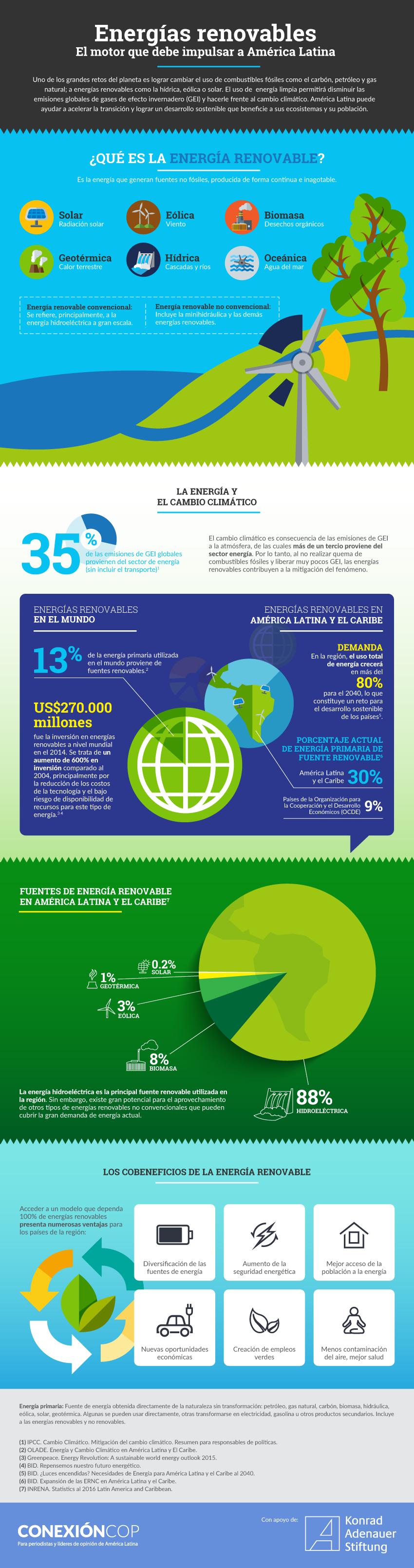 energias_renovables_america_latina_infografia