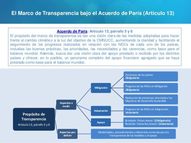 (Transparencia en el Acuerdo de París)