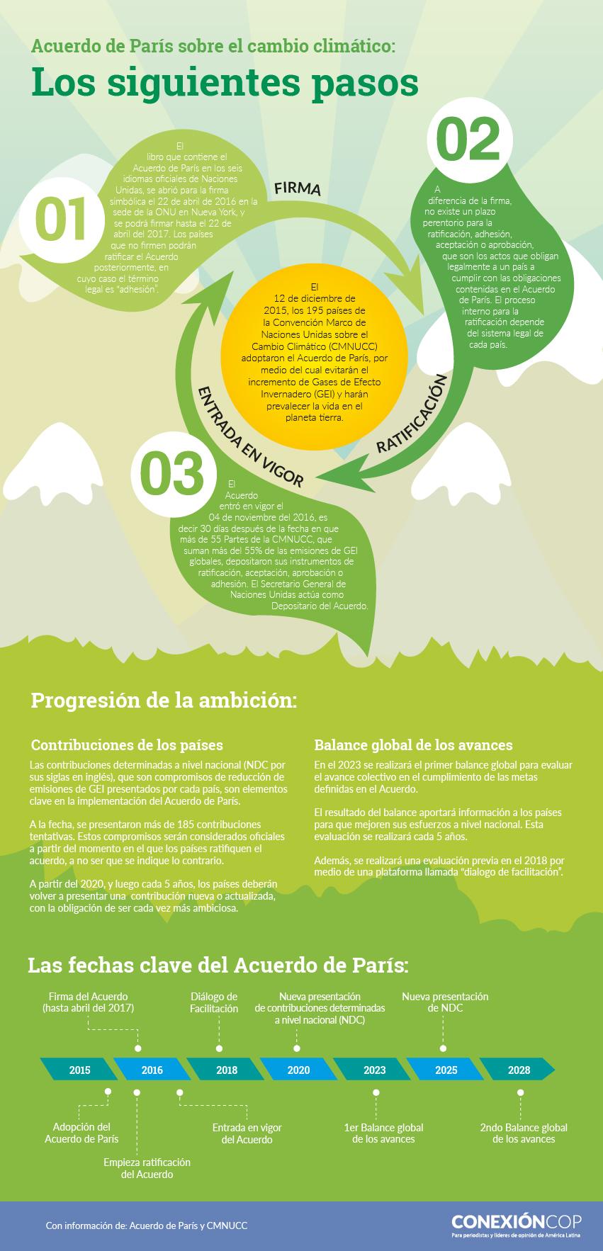 infografia_acuerdo_de_paris_cambio_climatico_pasos