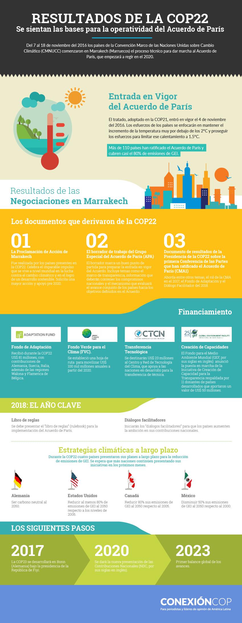 infografia_resultados_COP22_marrakech_cambio_climatico