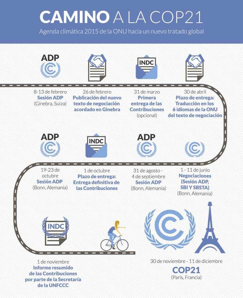 camino-a-la-COP21