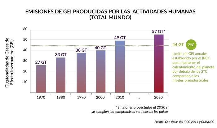 4.CC_emisiones totales desde 1970_tamaño