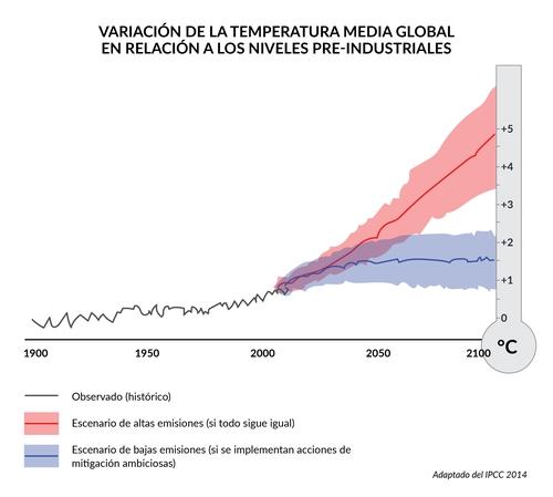 5.CC_Cambio en temperatura_tamaño