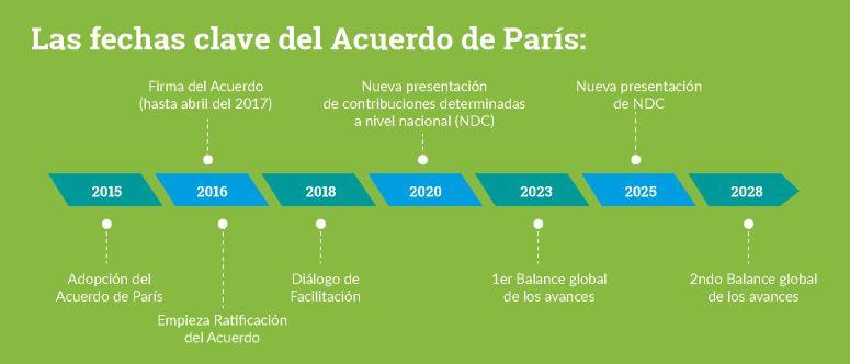 Implementación del Acuerdo de París (ConexiónCOP)