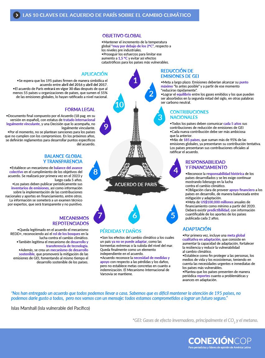 temas_clave_cop21_acuerdo_de_paris_cambio_climatico_clima