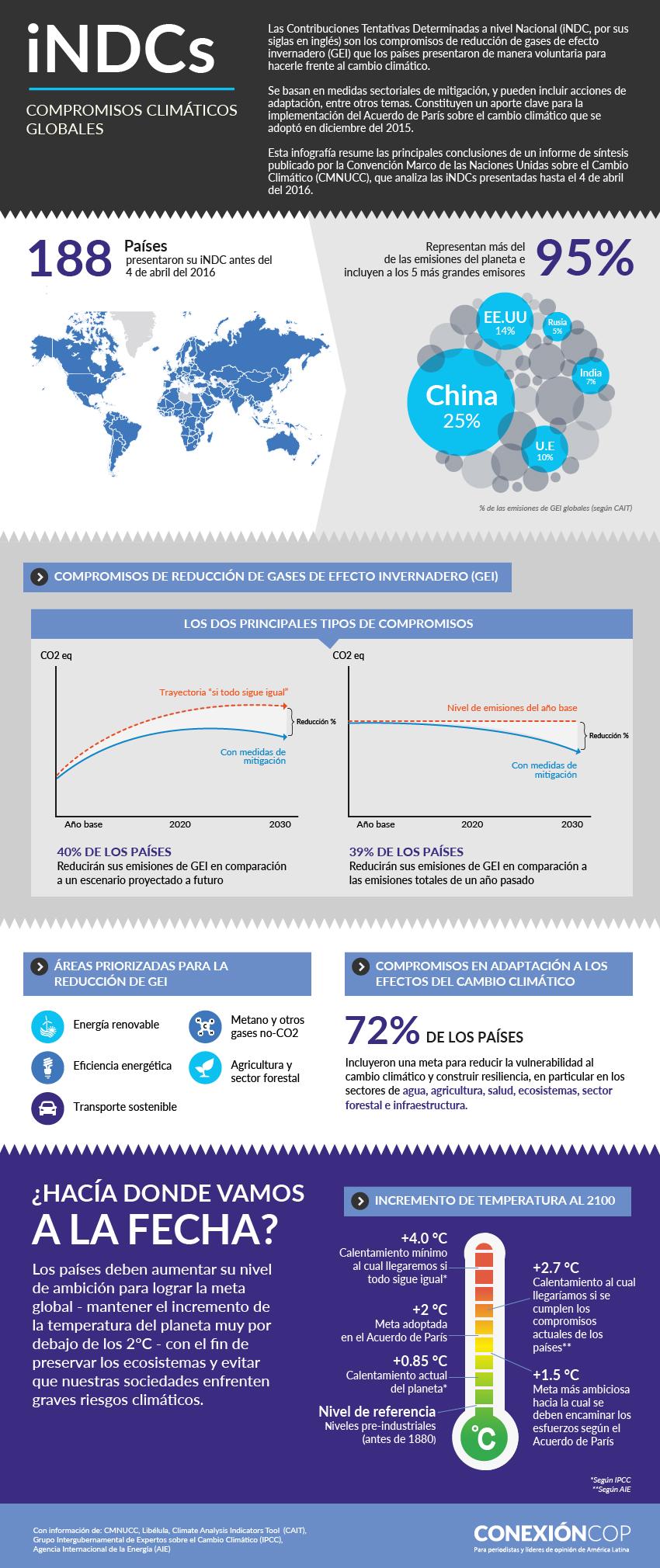 indc_mundo_2016_compromisos_clima_contribuciones_nacionales_cambio_climatico_acuerdo_paris