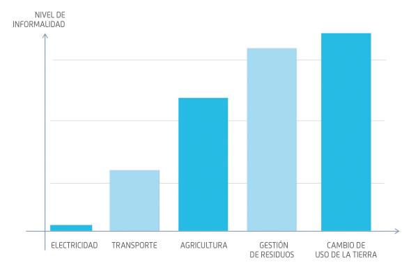 Estimación cualitativa de los niveles de informalidad por fuentes de emisión de GEI. Fuente: KAS, adaptado por ConexiónCOP