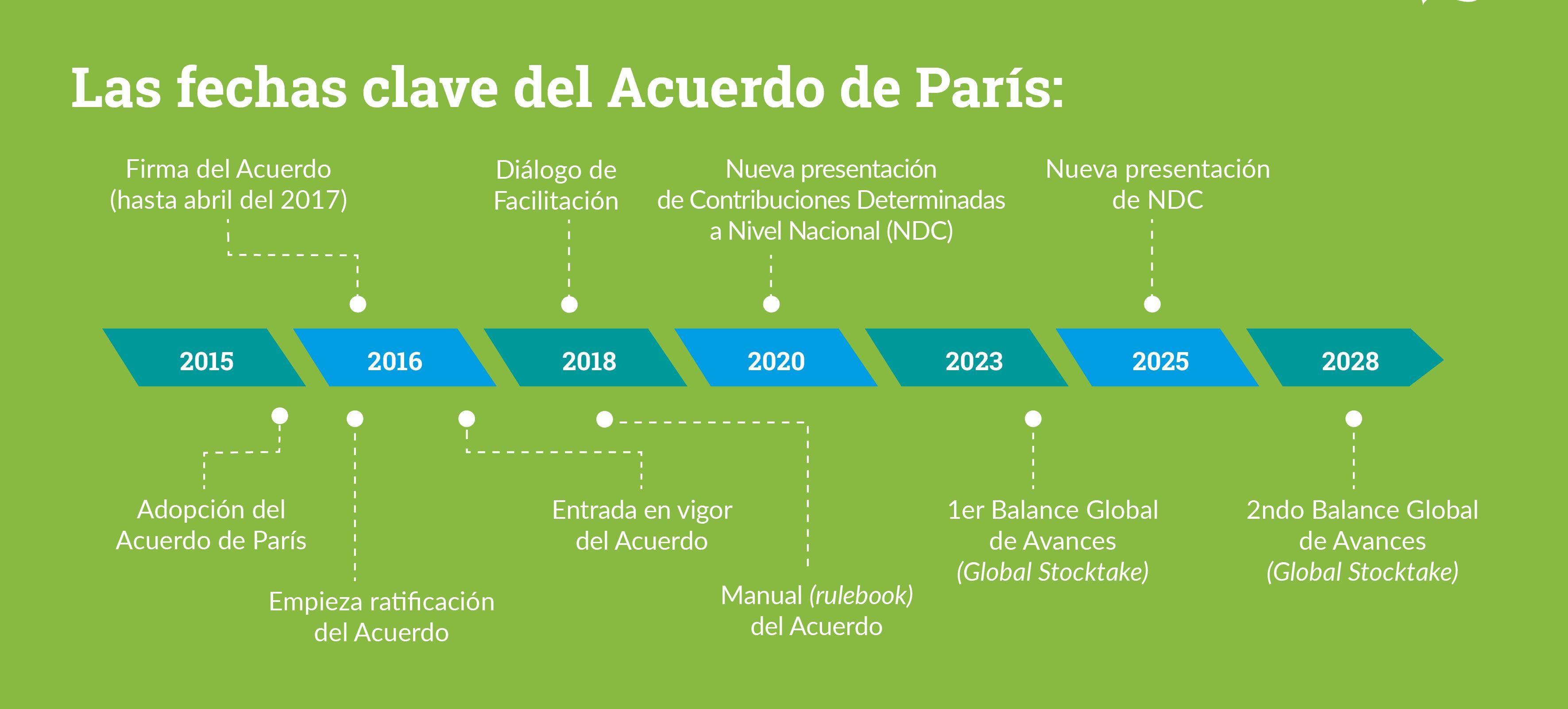 Las fechas clave del Acuerdo de París (Fuente: ConexiónCOP)