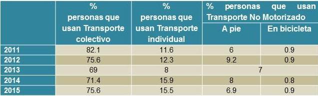 encuesta_transporte_lima